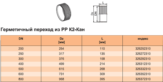 Герметичный переходник из РР К2-Кан