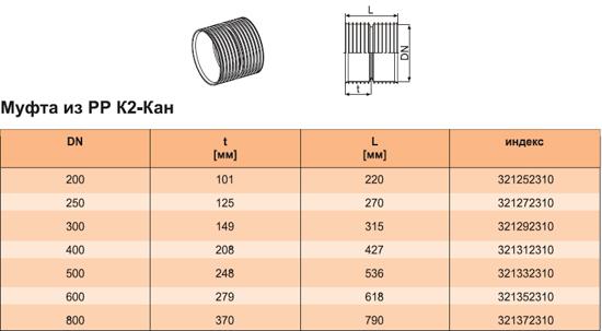 Внешний вид и характеристики муфты из РР К2-Кан