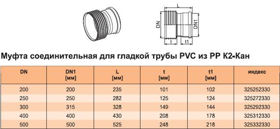 Муфта соединительная для гладкой трубы РVC из РР К2-Кан