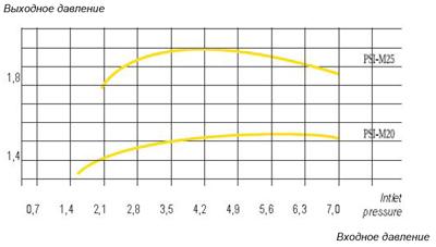 Показатели регуляторов давления РSI-М20 и РSI-М25