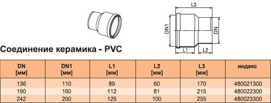 Соединение керамика - PVC-U