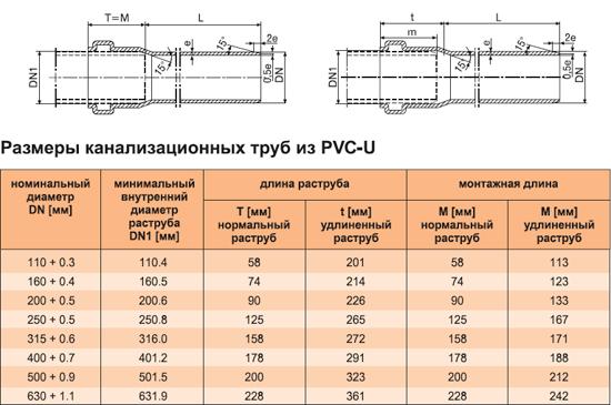 Таблица размеров канализационных труб из PVC-U