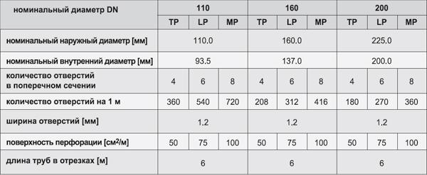 Таблица характеристик труб дренажных для водоотвода