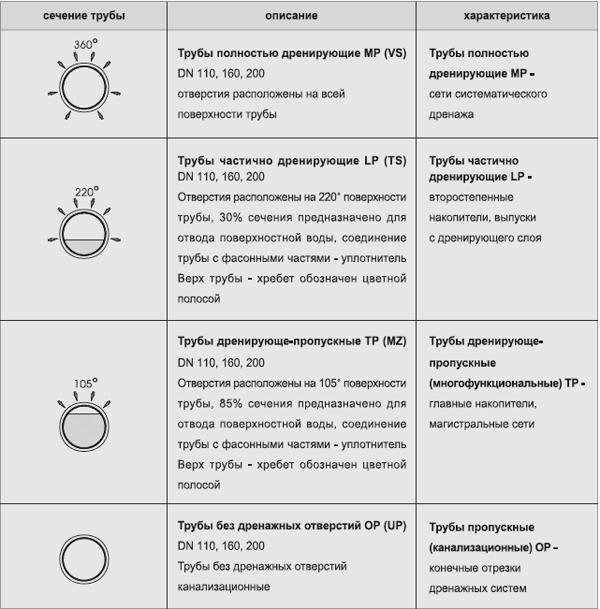 Таблица характеристик труб дренажных для водоотвода (сечение, описание характеристика)
