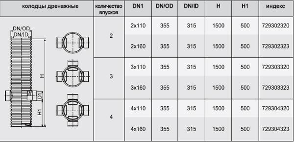 Таблица характеристик колодцев дренажных для систем водоотвода   (количество впусков, размеры,  индекс)