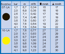 Таблица для форсунок оросителей