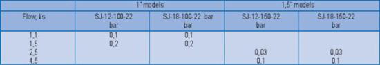 Таблица характеристик ротовр для систем полива