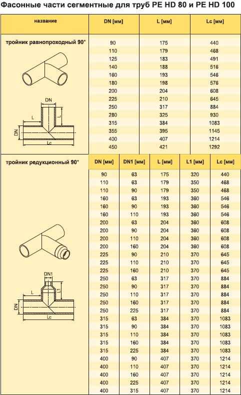 Характеристики Фасонные части сегментных труб газовых из полителена PE HD 80 и PE HD 100