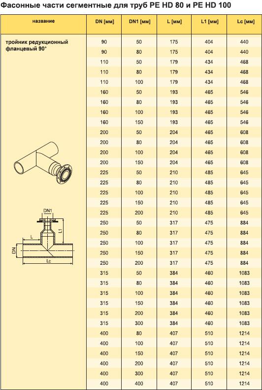 Свойства Фасонные части сегментных труб газовых из полителена PE HD 80 и PE HD 100