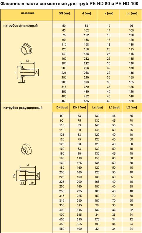 Спецификация Фасонные части сегментных труб газовых из полителена PE HD 80 и PE HD 100