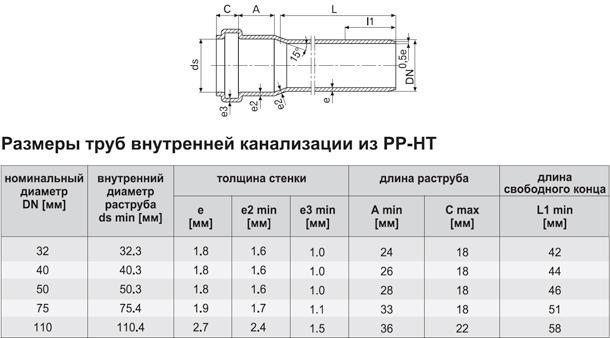 Размеры труб внутренней канализации из ПП-НТ