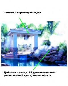 Системы туманирования