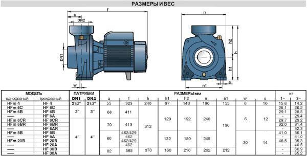 Технические характеристики насосов  центробежных HF