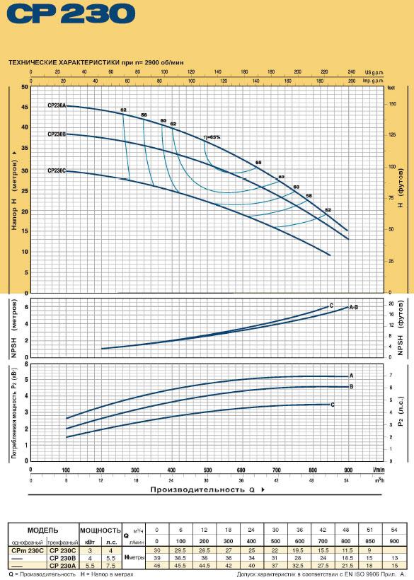 Насосы моноблочные центробежные CP 230 технические характеристики