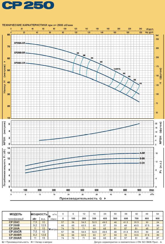 Насосы моноблочные центробежные CP 250 технические характеристики
