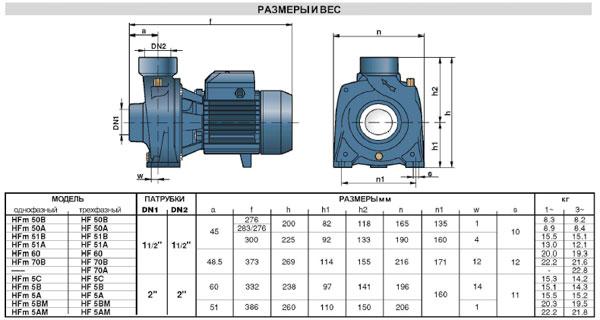 Технические характеристики насосов моноблочных центробежных HF