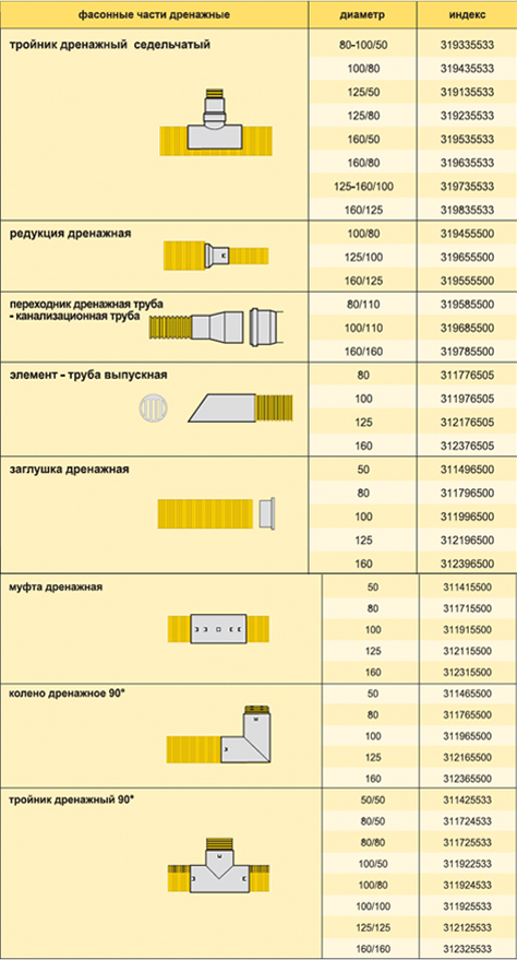 Фасонные части дренажных систем