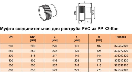 Муфта соединительная для раструба РVC из РР К2-Кан