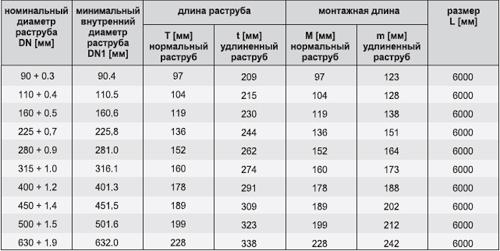 Размеры напорных труб из PVC-U
