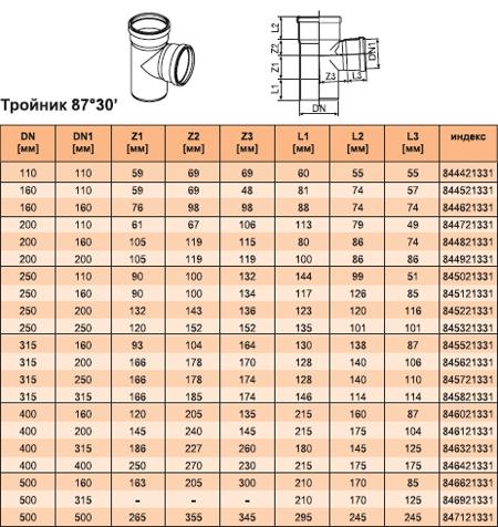 Тройник канализационный 87°30'