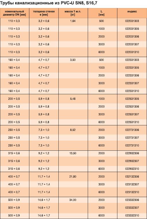 Характеристики трубы канализационной из PVC-U SN8, S16,7