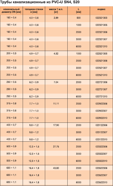 Характеристики трубы канализационной из РVC-U SN4, S20