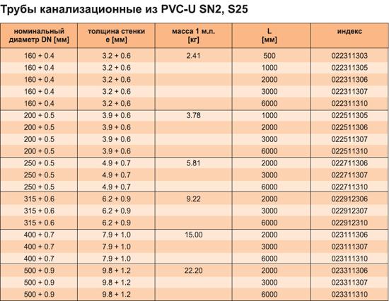 Характеристики трубы канализационной из PVC-U SN2, S25