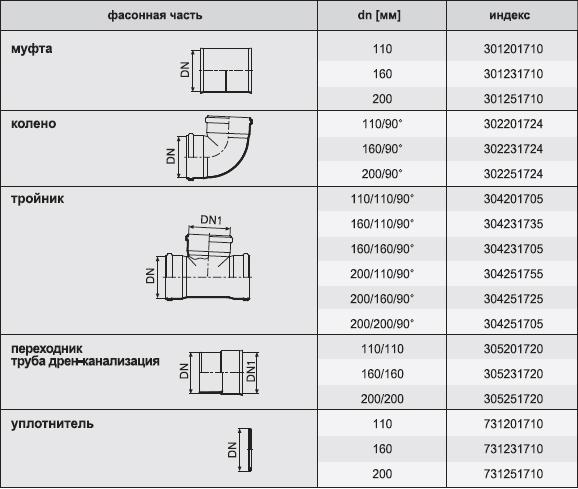 Таблица характеристик фасонных частей для труб дренажных  (диаметр,  индекс)