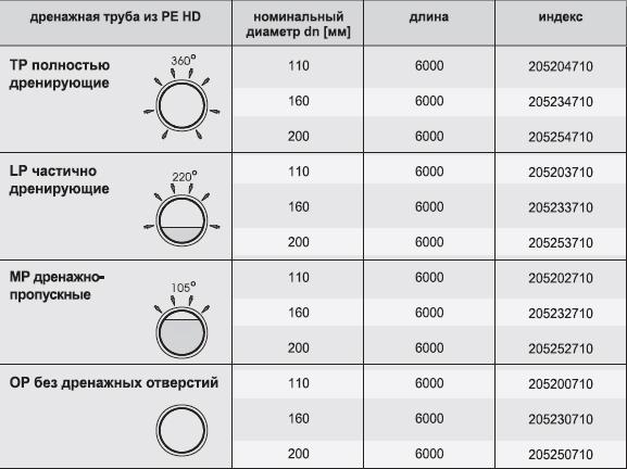 Таблица характеристик труб дренажных для водоотвода  РЕ НD К2-Дрен (диаметр, длинна, индекс)