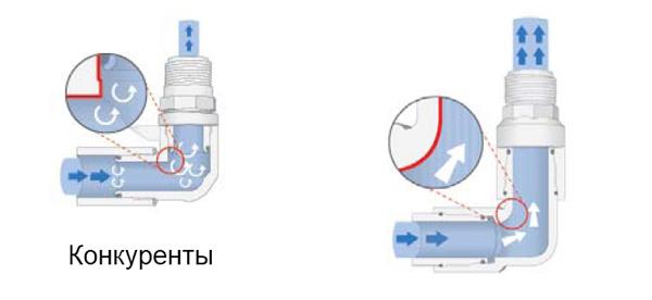 Экономия воды в системах автоматического полива