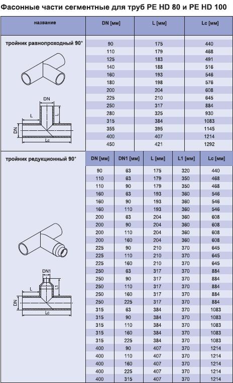 Фасонные части сегментных труб полиэтиленовых напорных