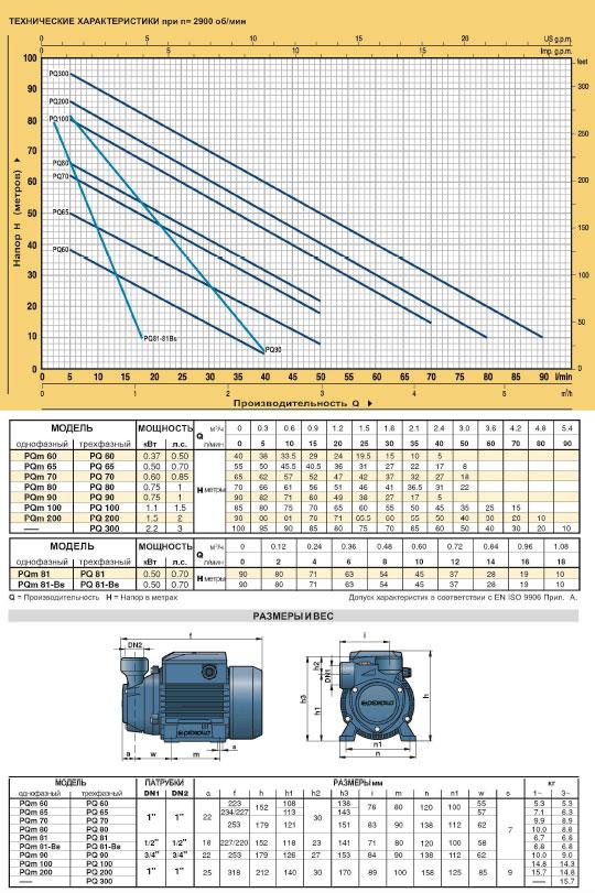 Вихревые электронасосы PQ для промышленного применения PKS технические характеристики