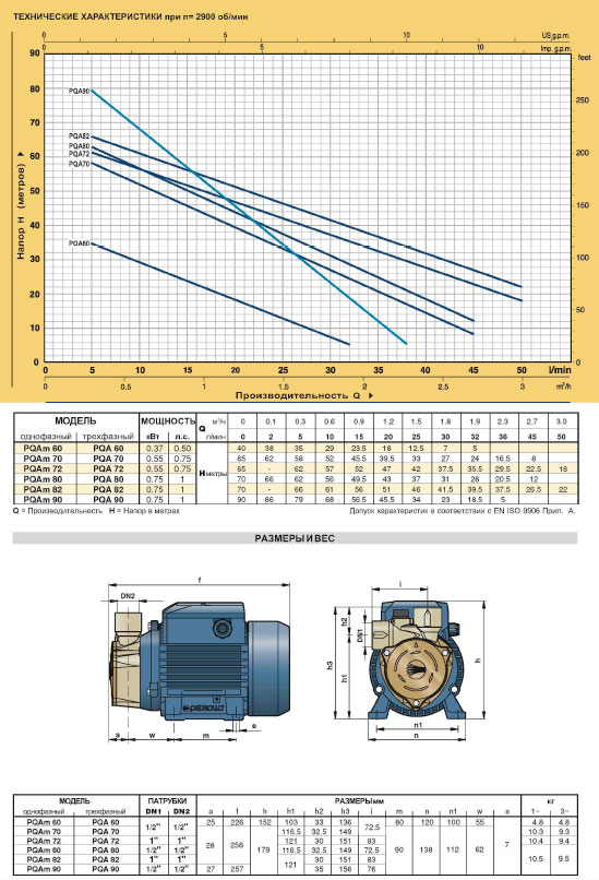 Вихревые электро насосы PQA для промышленного применения