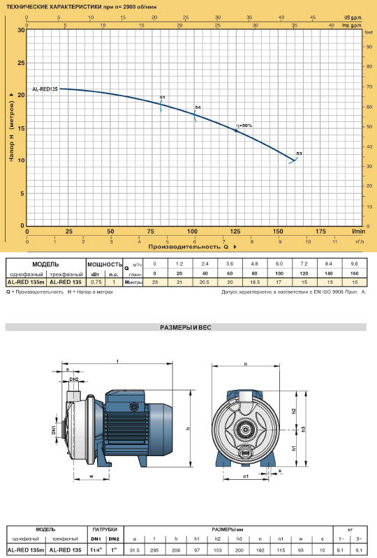 Центробежные электронасосы из нержавеющей стали AL-RED технические характеристики