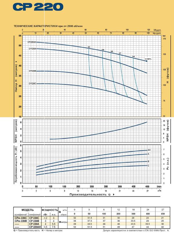 Насосы моноблочные центробежные CP 220 технические характеристики