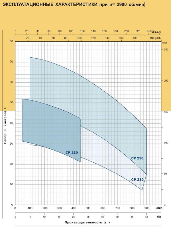 ЭКСПЛУАТАЦИОННЫЕ ХАРАКТЕРИСТИКИ при п= 2900 об/мин