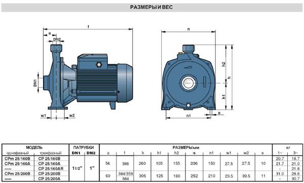 Насосы моноблочные центробежные CP технические характеристики